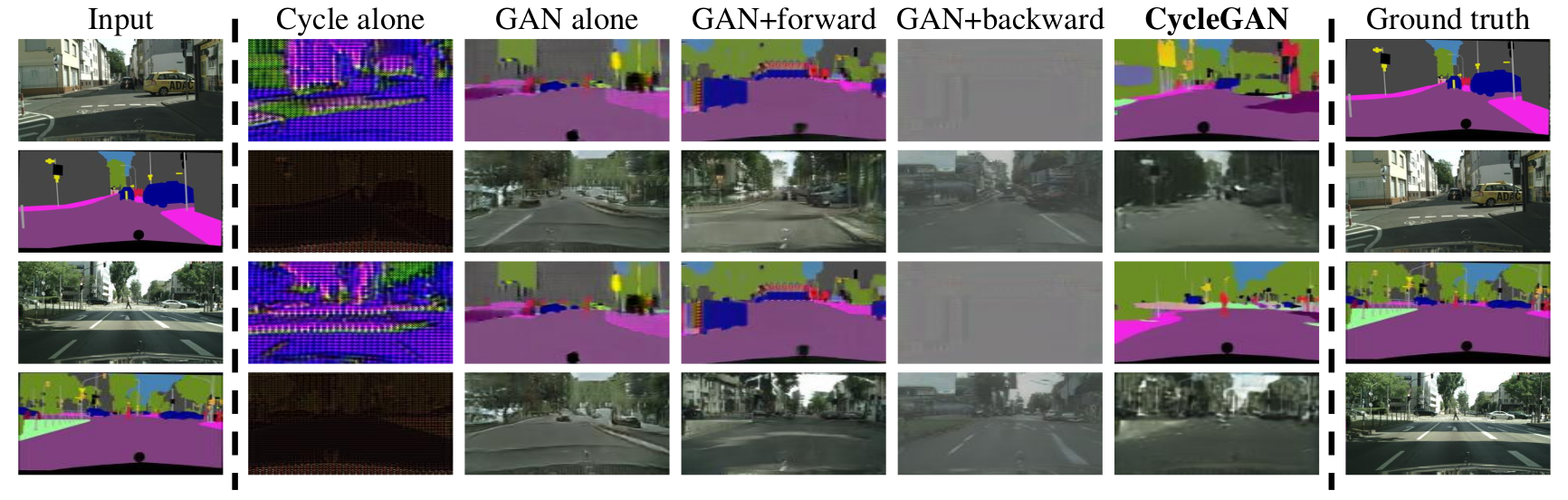 Comparison of the generated images obtained by training the model with variations of the loss function