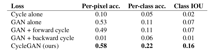 Classification performance of photo to labels for different losses, evaluated on Cityscapes